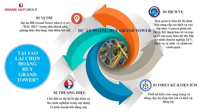 Tại sao nên chọn Hoàng Huy Grand Tower