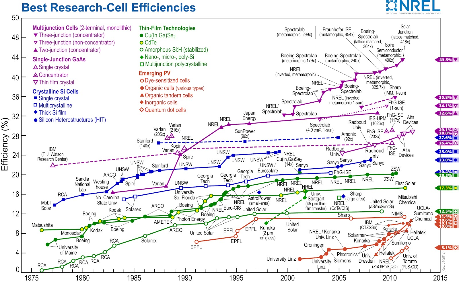 Solar power efficiency chart for different technologies if you liked this article please give it a quick review on ycombinator or stumbleupon thanks geenschuldenfo Image collections