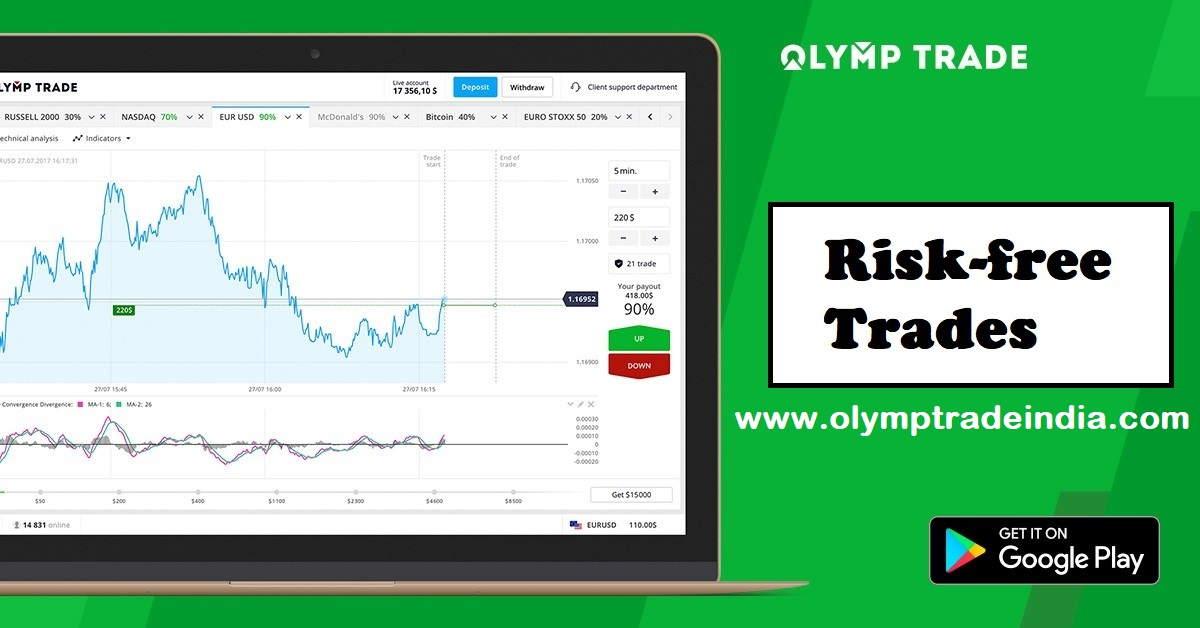 Olymp Trade- Risk-free Trades | Is it Worth?