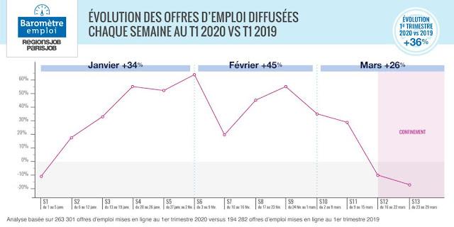 Evolution en % des diffusions d'offres d'emploi 2020 vs 2019