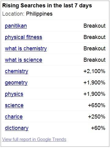Educ words dominate Google Trends Philippines june 2013