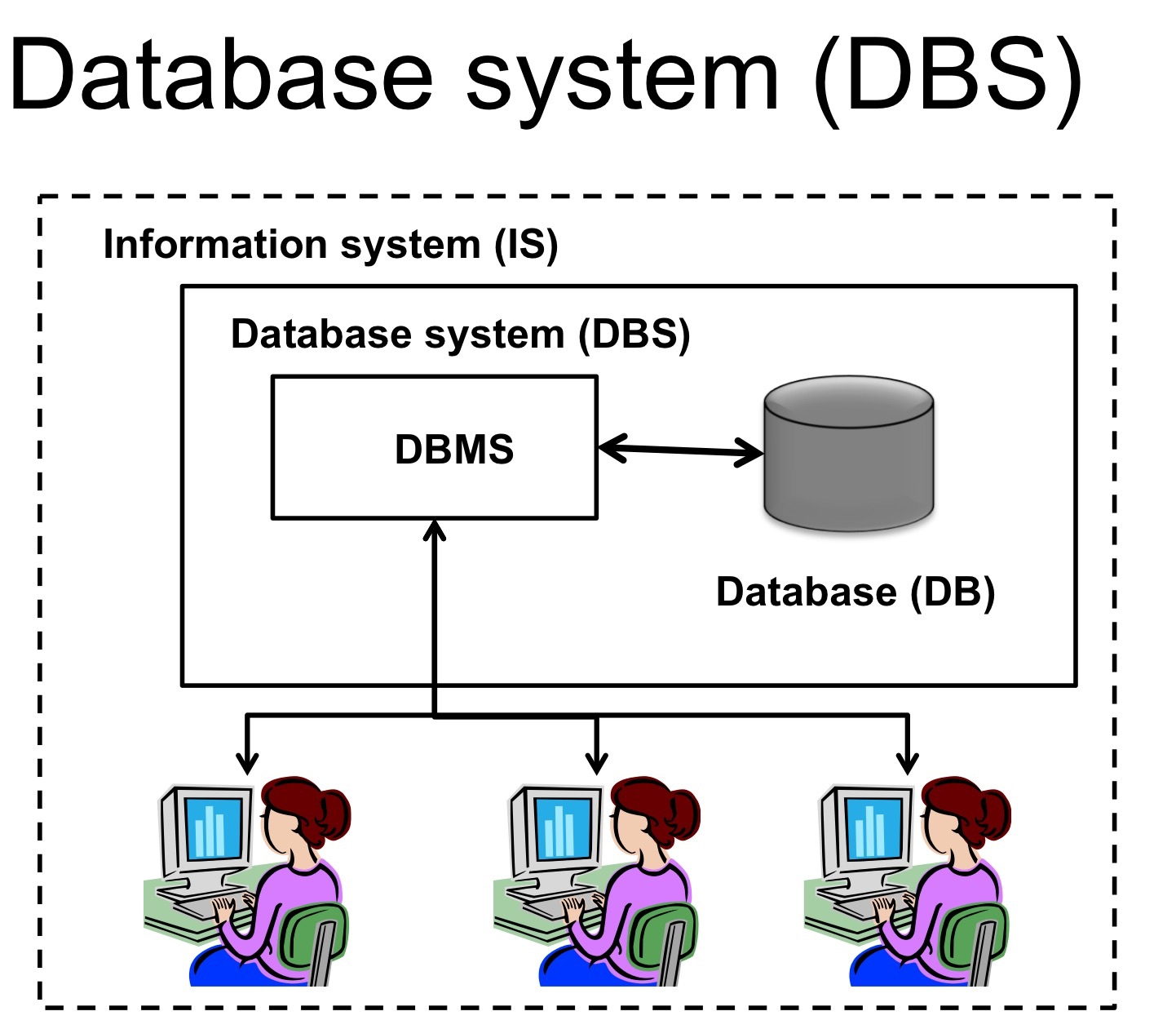 retail database management system rdbms for inventory system Popular database management systems overview mysql sqlite is often used as a substitute for an enterprise rdbms for displaying purposes or for testing.