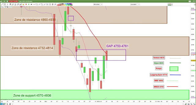 Analyse technique du CAC40. 07/01/19