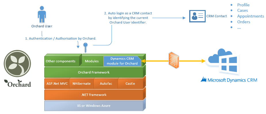 How Net Framework Works Diagram Xlr Trs Cable Wiring Orchard Crm The Application Design Microsoft Dynamics Community It