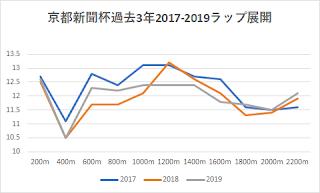 京都新聞杯過去3年2017-2019ラップ