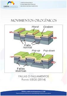 Movimientos Orogénicos
