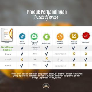 Tingkatkan Imun Badan Dengan Nutriferon