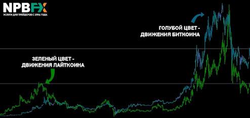 Корреляция BTC с LTC