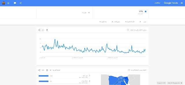 ما هو أكثر ما يتم البحث عنه في جوجل و كيف الحصول على كلمات مفتاحية