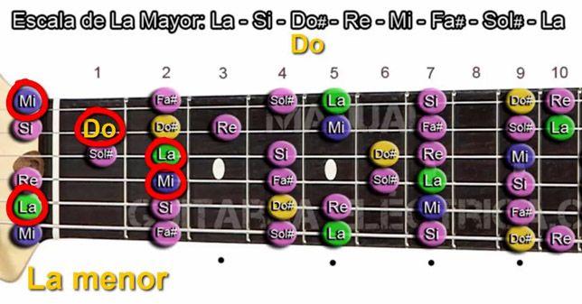 Formación de Acordes menores en Guitarra