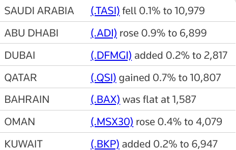 MIDEAST STOCKS #AbuDhabi hits record high as most Gulf bourses gain | Reuters