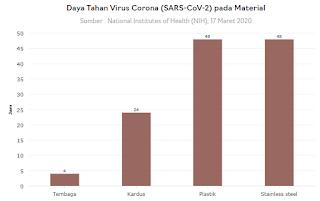Fakta-Fakta Tentang Virus COVID-19 (Corona)