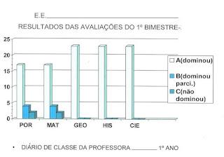 Modelo tabela resultados avaliações