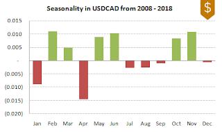 USDCAD FX Seasonality 2008-2018