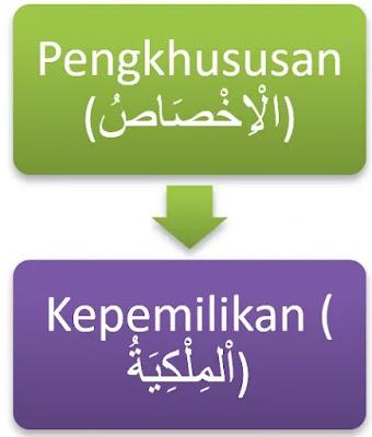 Penjelasan Lengkap Huruf Khofad atau Huruf Jar dalam Bahasa Arab