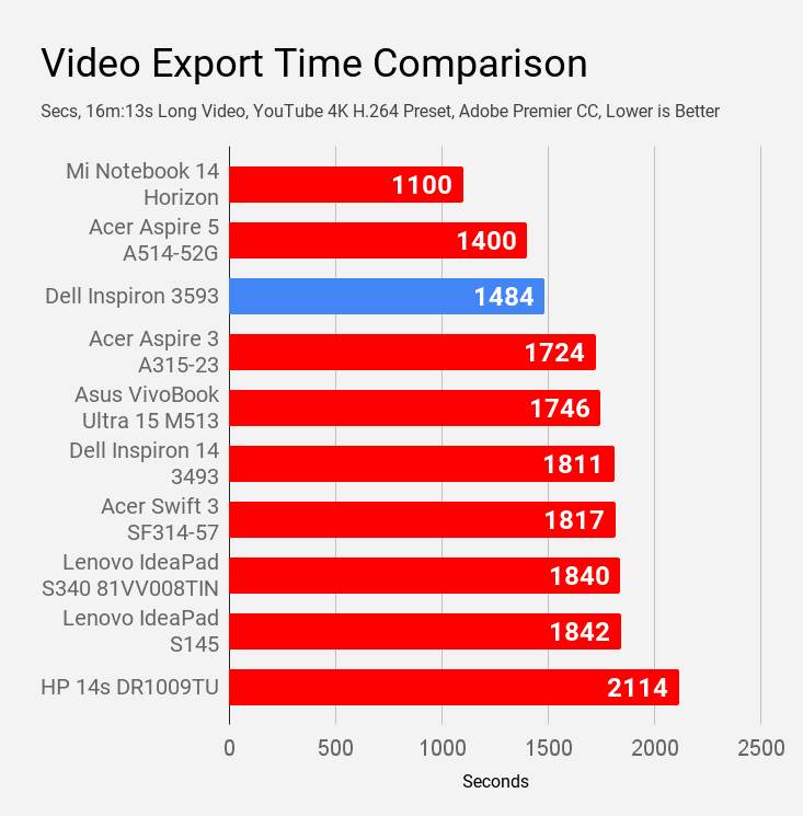 Video export benchmark of Dell Inspiron 3593 laptop is compared with other laptops under Rs 60,000.