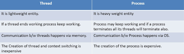 Thread in Operating System | Thread VS Process