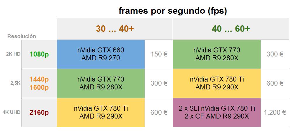 Tabla orientativa del rendimiento necesario para jugar a 4K