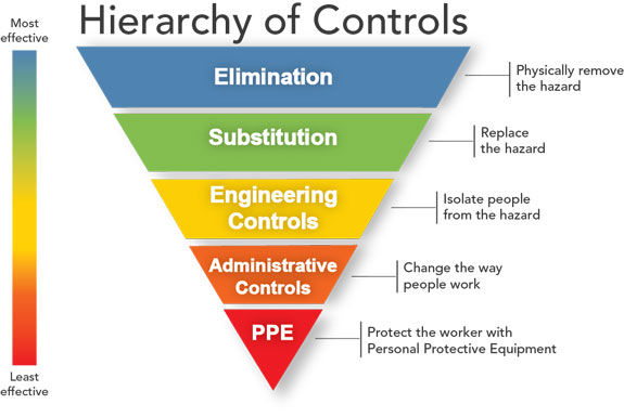 Accident Reporting and Investigation Hierarchy of control