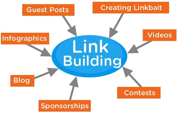 different types of links for SEO strategy linkbuilding backlinks
