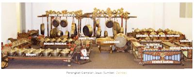 Nama Instrumen (Ricikan) Gamelan Karawitan Jawa