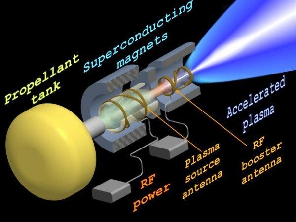 NASA's New Vasimr Plasma Engine Could Reach Mars In Less