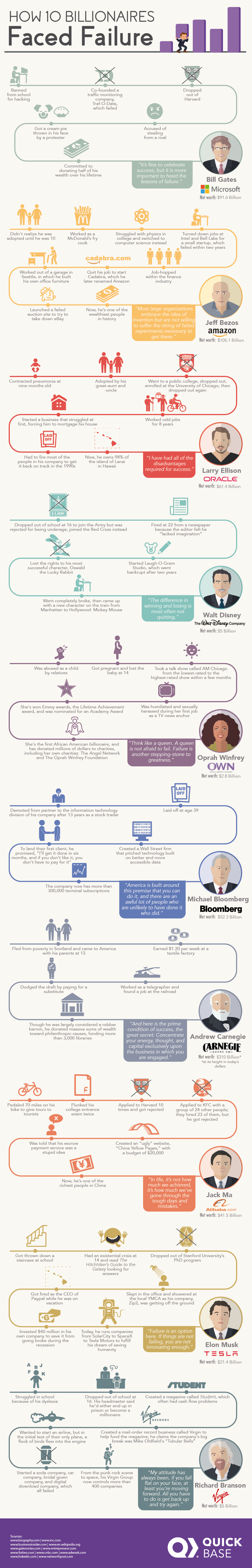 How 10 Billionaires  Faced Failure - #infographic
