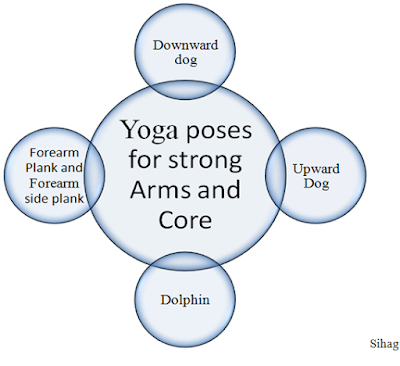 Yoga-poses-for-strong-Arms-and-Core