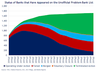 March 2016: Unofficial Problem Bank list declines to 151 Institutions, Q1 2017 Transition Matrix