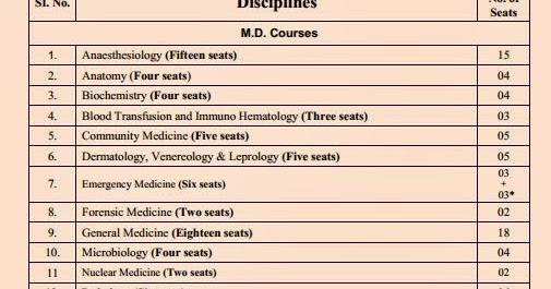 Med Updates: JIPMER SEAT MATRIX