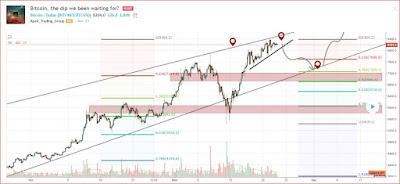 tradingview موقع رائع يساعدك في  تحليل العملات الرقمية والاستثمار وانتاج التوصيات.