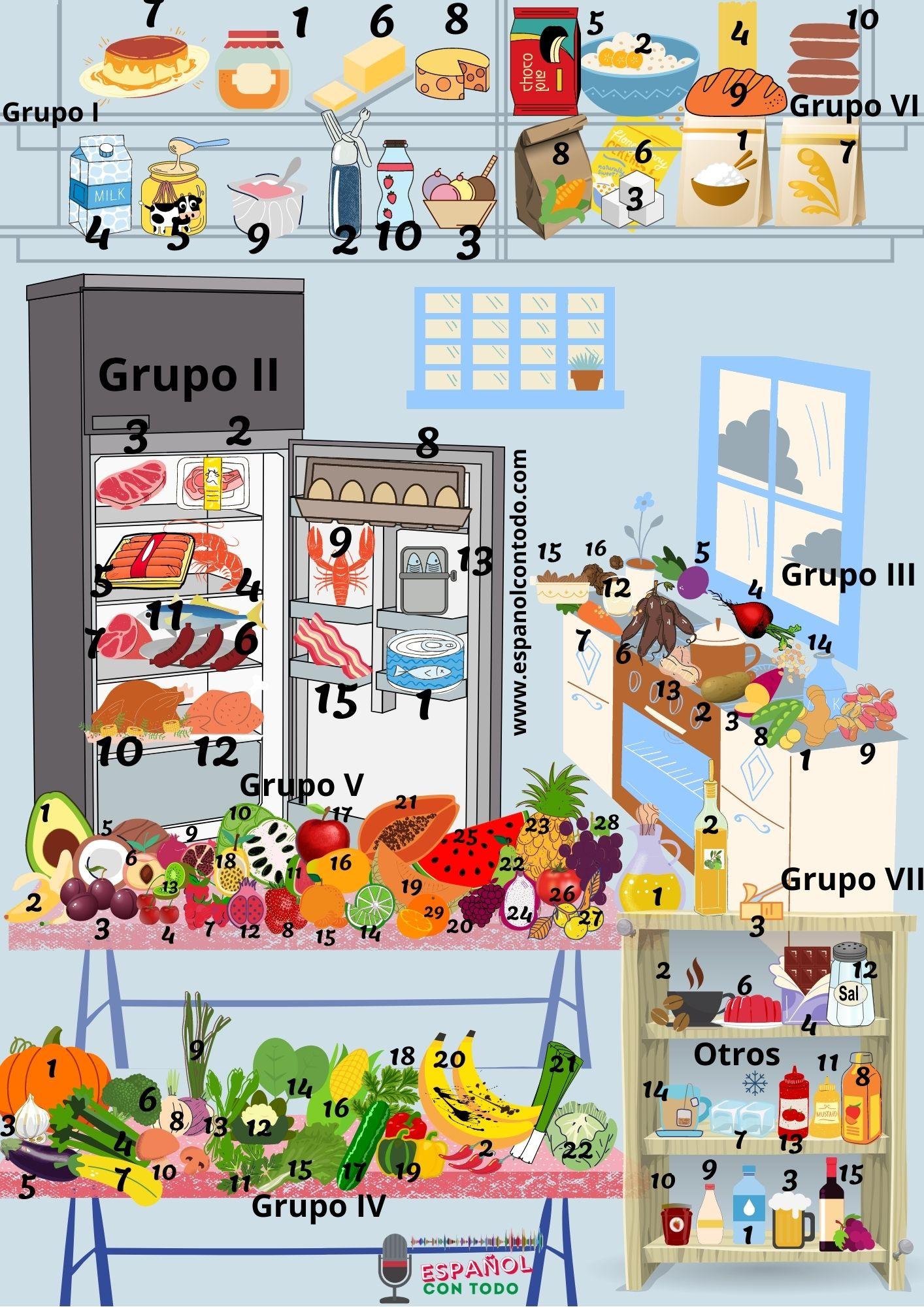 Vocabulario de Comida en español  inglés  Portugués