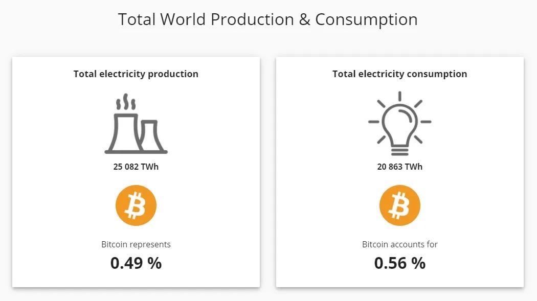 total consumo energia bitcoin en el mundo