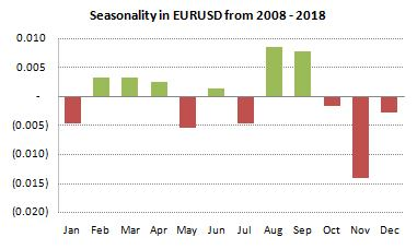 EURUSD Seasonality from 2008-2018