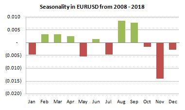 EURUSD Seasonality from 2008-2018