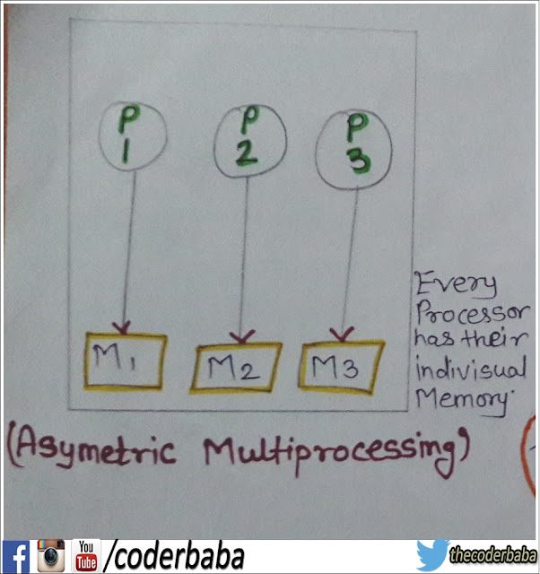 asymmetric multiprocessing system diagram,asymmetric picture