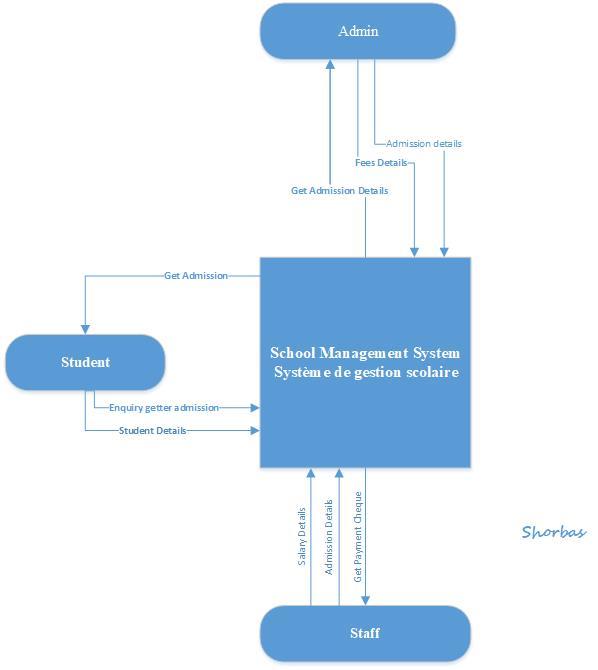School management system context diagram diagramme contextuel du school management system context diagram diagramme contextuel du systme de gestion scolaire ccuart Gallery