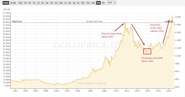 Apakah trading emas menguntungkan