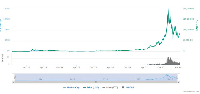 BTC value chart