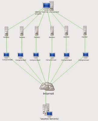 Apa dan Bagaimana Cara Kerja Serangan DOS / DDOS