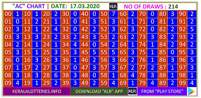 Kerala Lottery Winning Number Trending And Pending Ac  Chart on 17.03.2020
