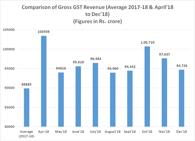 Rs. 94,726 crore  of  total gross GST revenue collected in the month of December