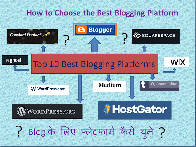 How to select Blogging Platforms for Blog