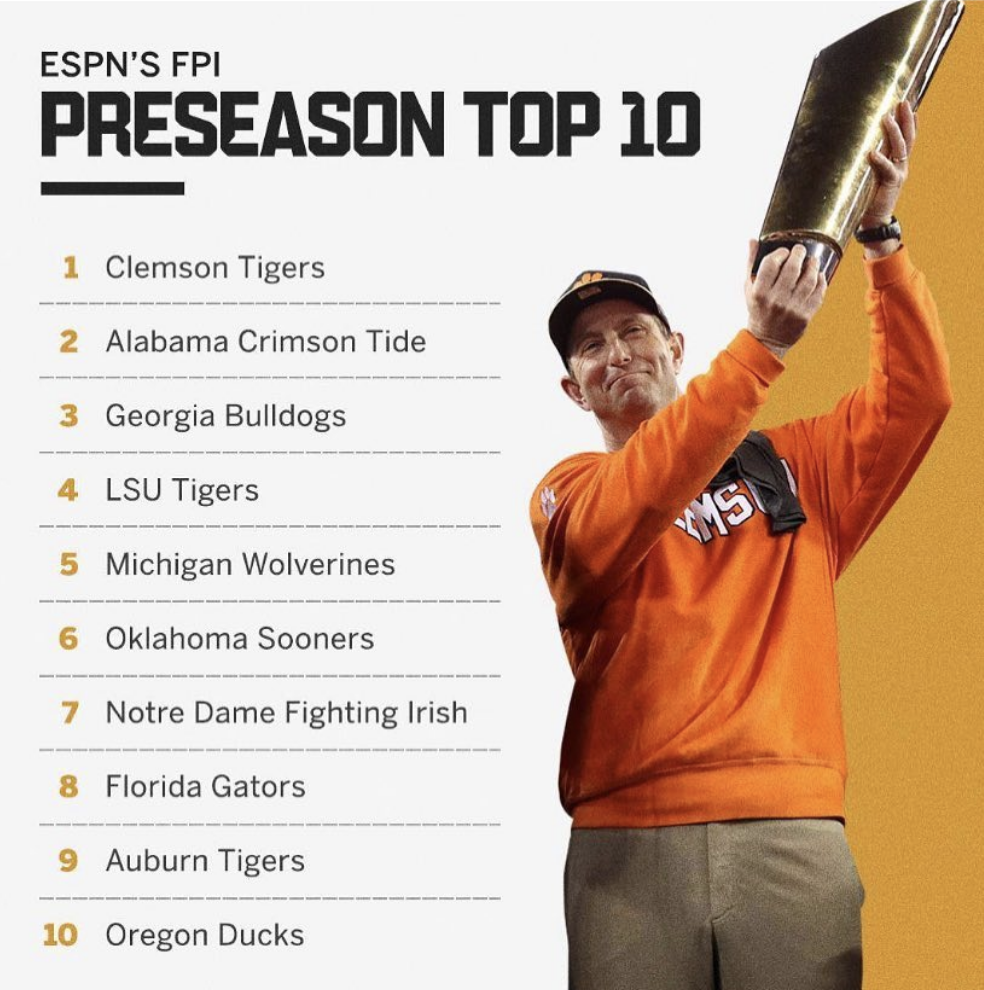 ESPN's Football Power Index's TOP 10 For 2019