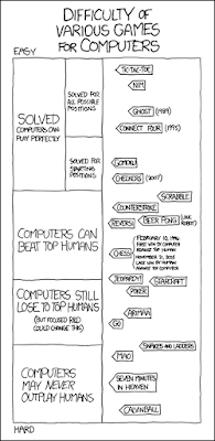 XKCD comic comparing AI and human players for various games