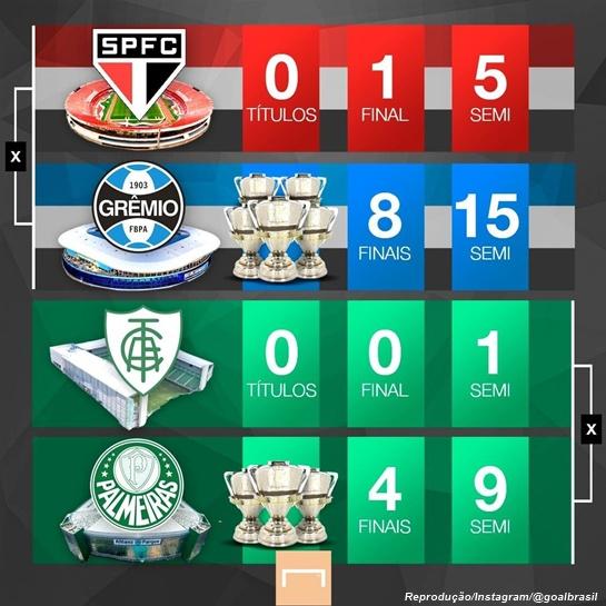 www.seuguara.com.br/Copa do Brasil 2020/semifinalistas/