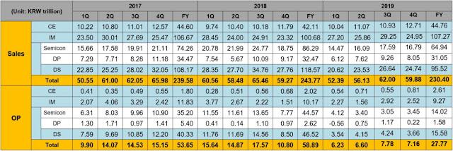 @SamsungSA Announces Fourth Quarter and FY 2019 Results