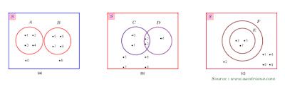 hubungan antarhimpunan dalam diagram venn