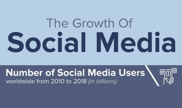 Number Of Social Media Users Worldwide From 2010 To 2018