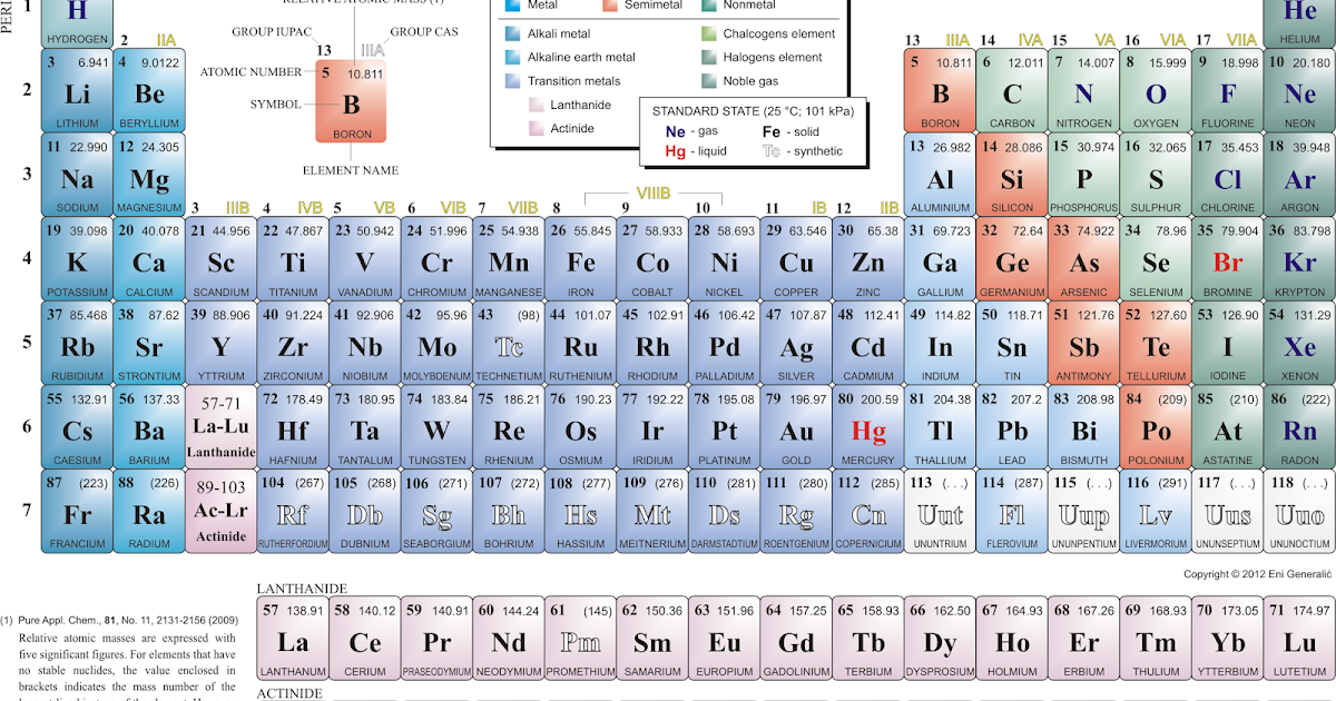 Science made easy learning periodic table tips tricks urtaz Images